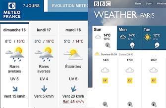 French-Bashing and Data-Mashing: Battle of the Weather Bureaus